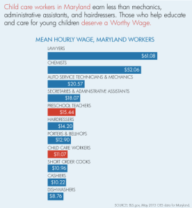 Chart, mean hourly wage for Maryland workers