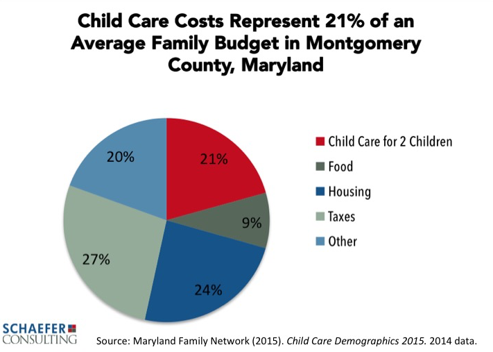five facts about young children in montgomery county maryland