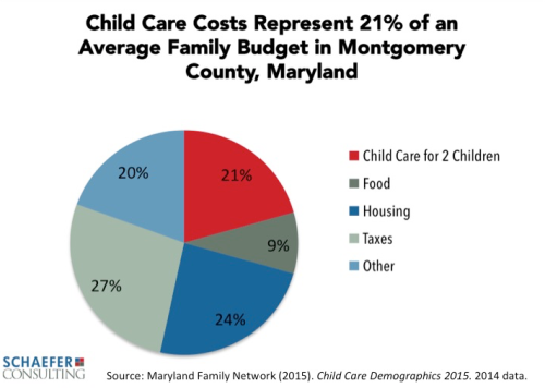 Child Care Costs - Chart